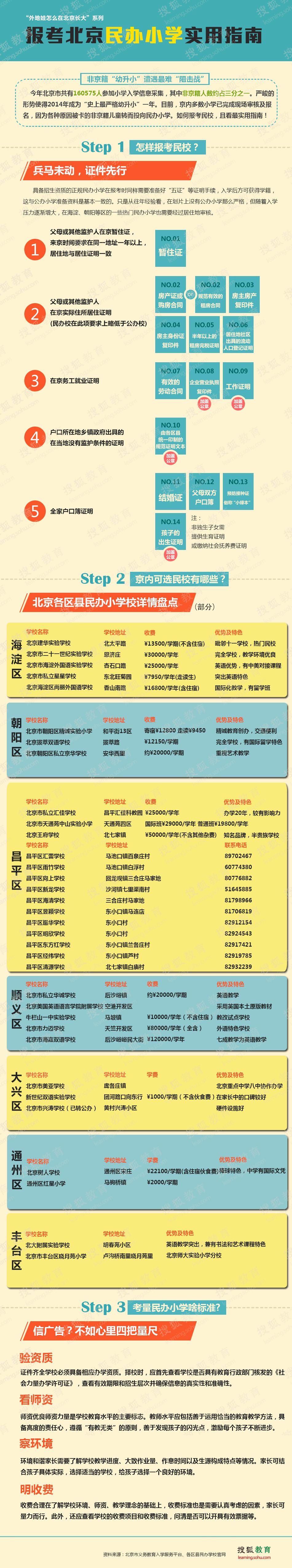 北京民办小学报考指南