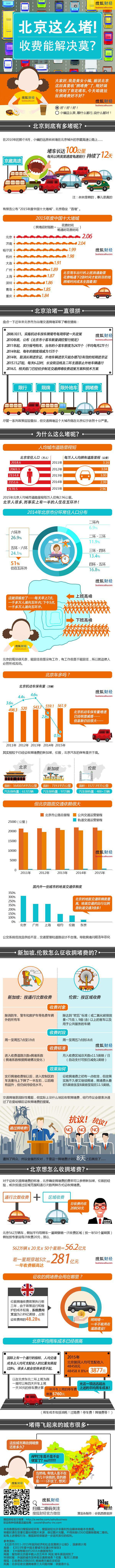 图解财经299期:北京这么堵!收费能解决吗?